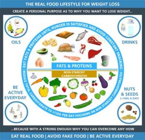 The-Real-Food-Lifestyle-For-Weight-Loss_395x381